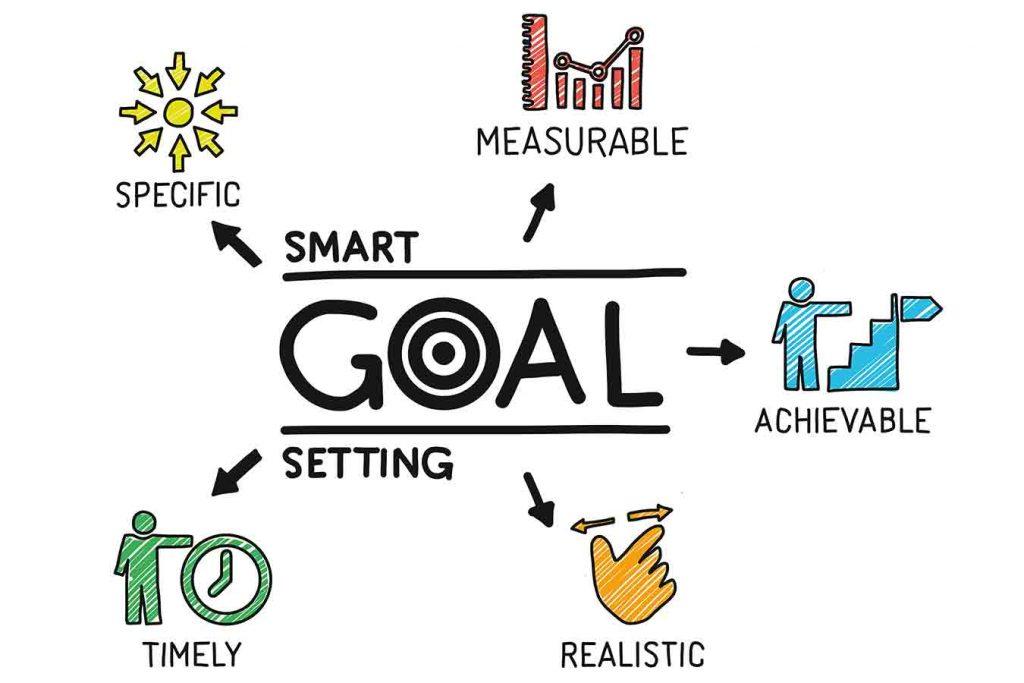 S.M.A.R.T Goals description including diagrams and descriptions