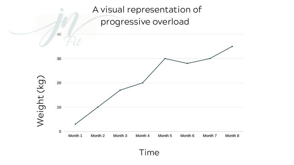 A timeline of progressive overload